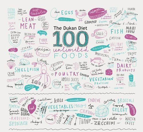 menu dieta dukan