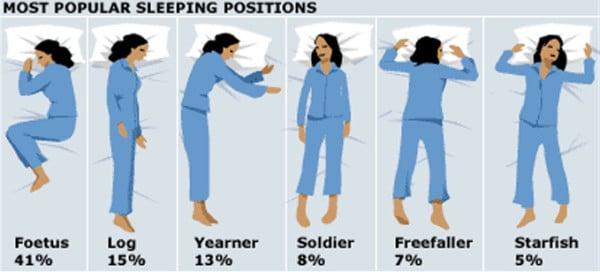 posizione del sonno